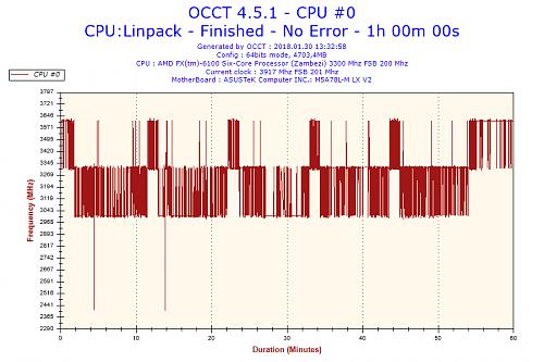 Kliknij obrazek, aby uzyskać większą wersję  Nazwa:2018-01-30-13h32-Frequency-CPU #0.png Wyświetleń:514 Rozmiar:50.1 KB ID:4586