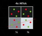 NVIDIA MFAA - test nowej metody wygładzania krawędzi na przykładzie GTA V