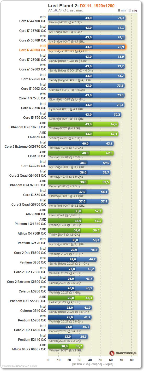 Overclock.pl / Intel Core i7-4960X