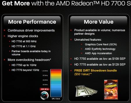 Radeon HD 7700 informacje