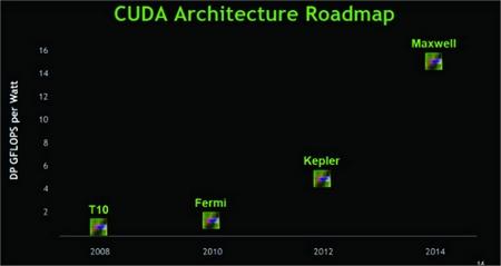 Roadmap Nvidii