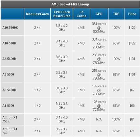 Oficjalne ceny procesorów AMD Trinity