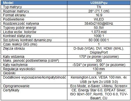AOC u2868Pqu - specyfikacja techniczna