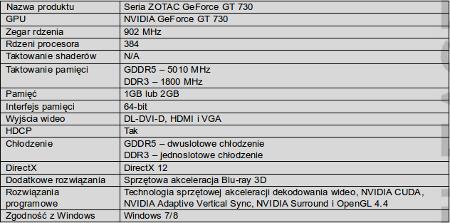 ZOTAC GT 730