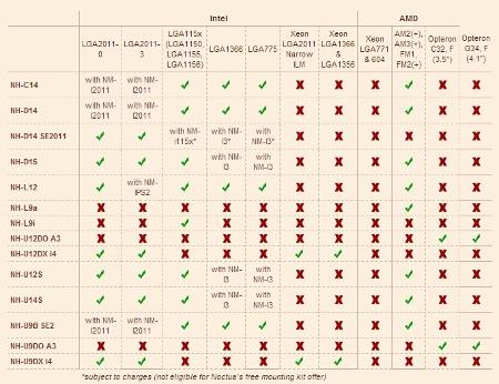 Noctua zapewnia darmowe adaptery dla nadchodzących procesorów Intel Haswell-E