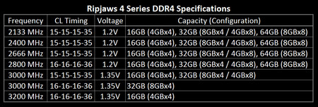 G.SKILL zaprezentował pamięci DDR4 z serii Ripjaws 4