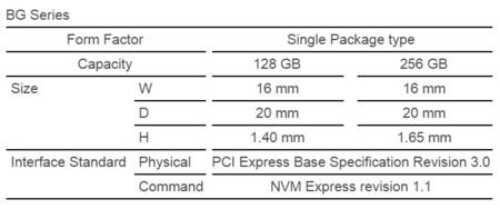 Toshiba zaprezentowała pierwszy na świecie dysk SSD PCIe z pojedynczą kością