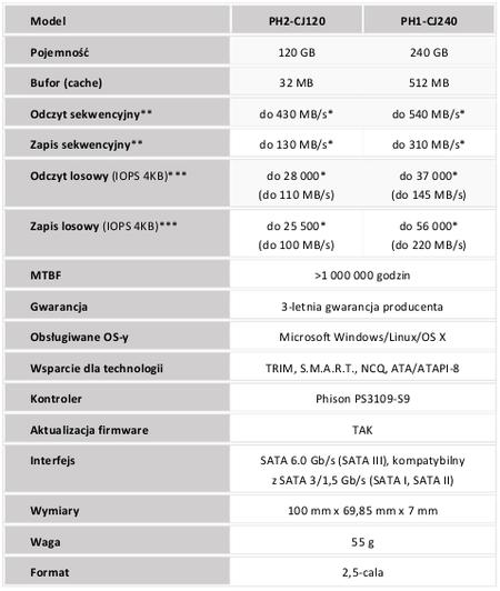 Seria MU dysków SSD od Lite-ON dostępna jest już na terenie polski
