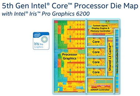 Procesory Intel Core i7-5775C i Core i5-5675C przedstawione oficjalnie