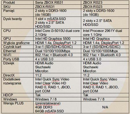 Nowe mini komputery z serii R od ZOTAC
